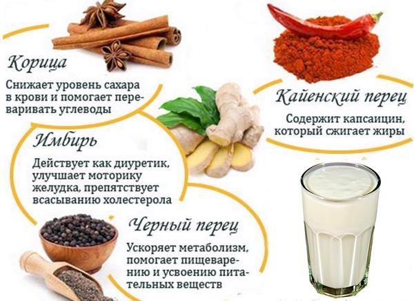свойства корицы, перца, имбиря